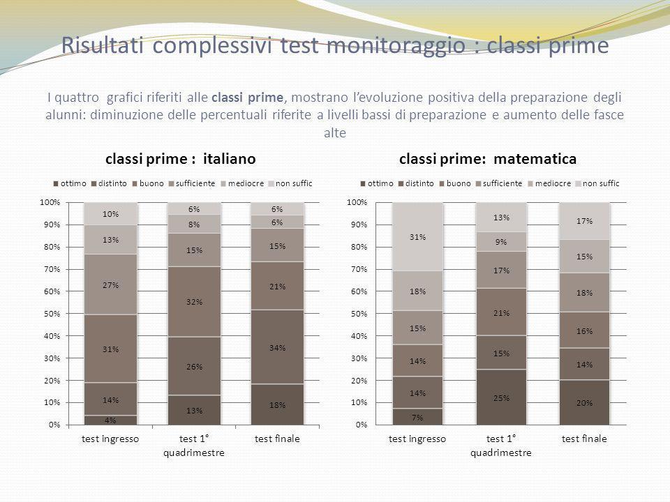 Risultati complessivi test monitoraggio : classi prime I quattro grafici riferiti alle classi prime, mostrano levoluzione positiva della preparazione