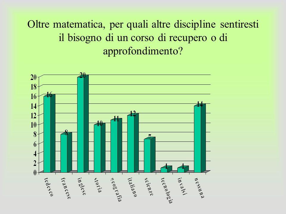 Oltre matematica, per quali altre discipline sentiresti il bisogno di un corso di recupero o di approfondimento?