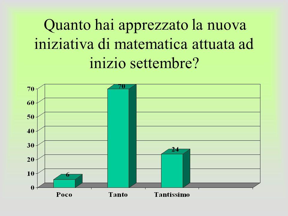 Quanto hai apprezzato la nuova iniziativa di matematica attuata ad inizio settembre?