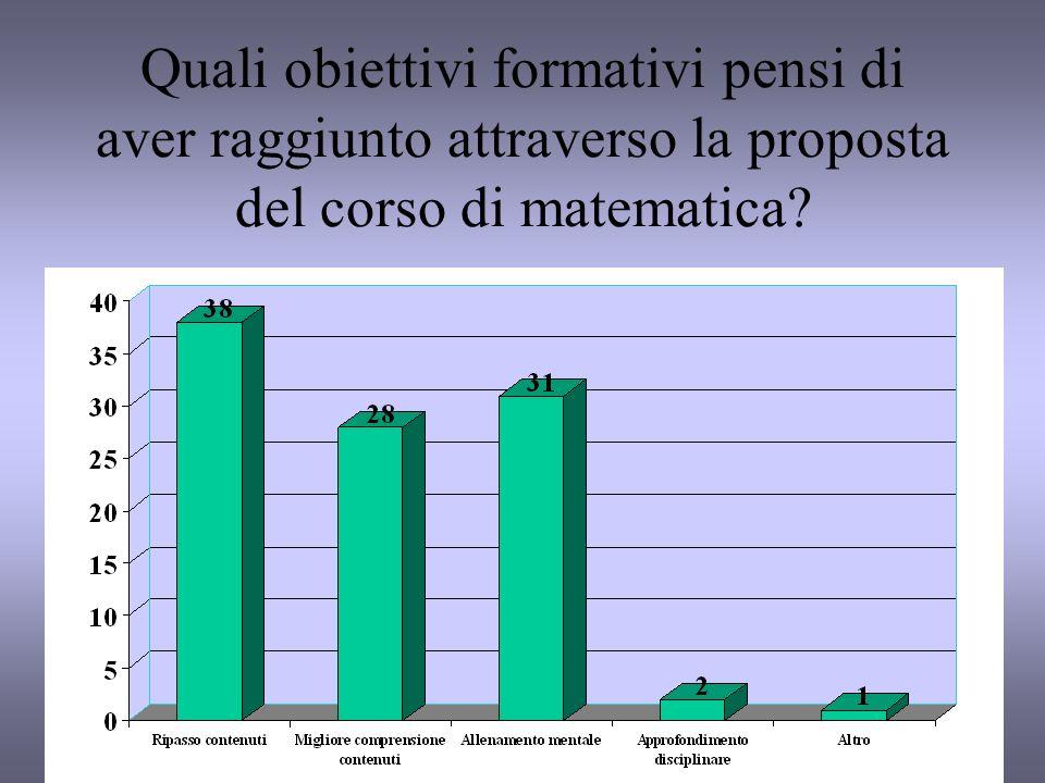 Quali obiettivi formativi pensi di aver raggiunto attraverso la proposta del corso di matematica?