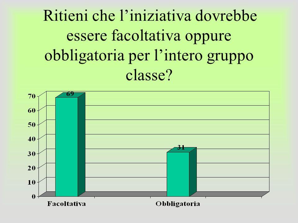 Ritieni che liniziativa dovrebbe essere facoltativa oppure obbligatoria per lintero gruppo classe?