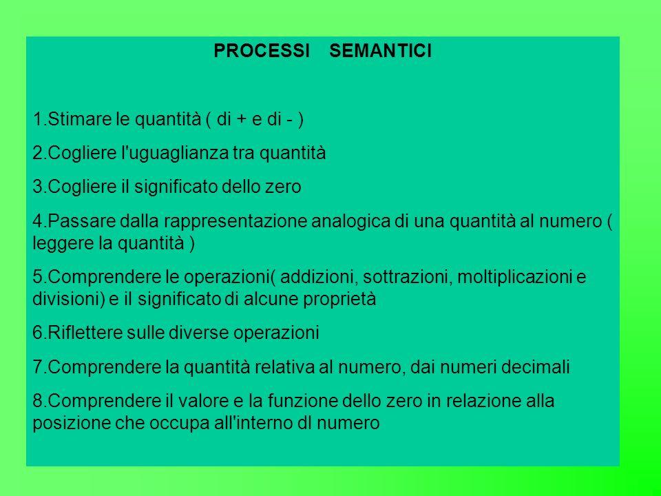 PROCESSI SEMANTICI 1.Stimare le quantità ( di + e di - ) 2.Cogliere l uguaglianza tra quantità 3.Cogliere il significato dello zero 4.Passare dalla rappresentazione analogica di una quantità al numero ( leggere la quantità ) 5.Comprendere le operazioni( addizioni, sottrazioni, moltiplicazioni e divisioni) e il significato di alcune proprietà 6.Riflettere sulle diverse operazioni 7.Comprendere la quantità relativa al numero, dai numeri decimali 8.Comprendere il valore e la funzione dello zero in relazione alla posizione che occupa all interno dl numero