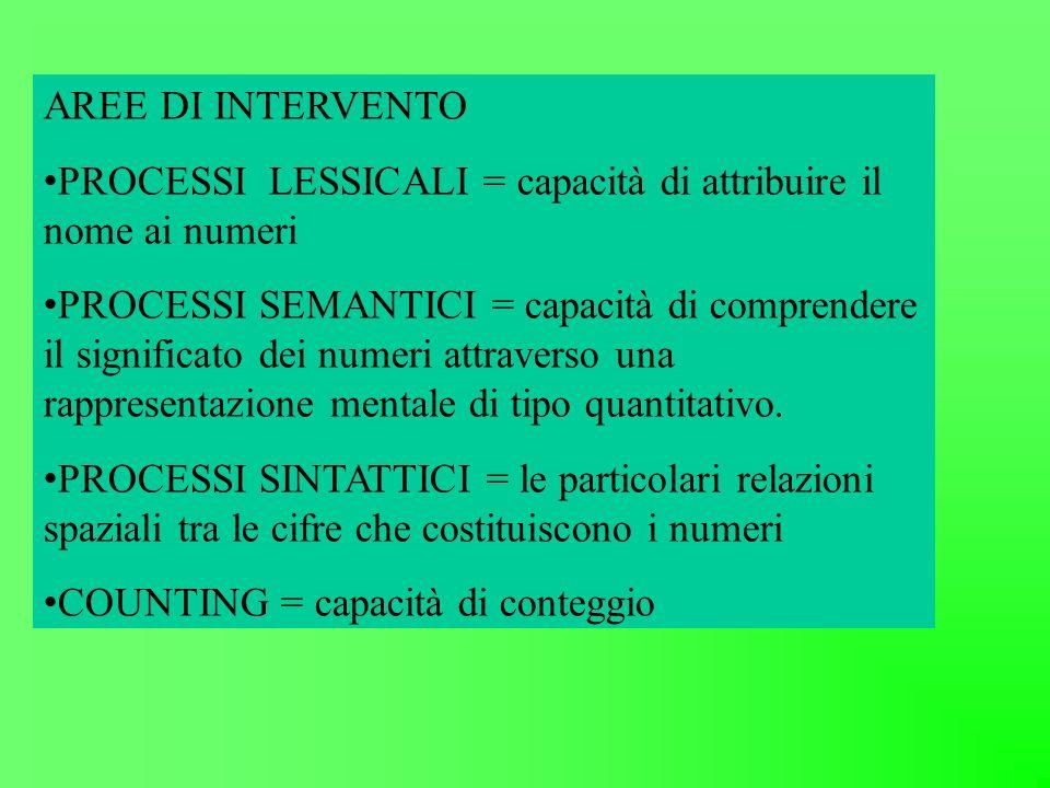 AREE DI INTERVENTO PROCESSI LESSICALI = capacità di attribuire il nome ai numeri PROCESSI SEMANTICI = capacità di comprendere il significato dei numer