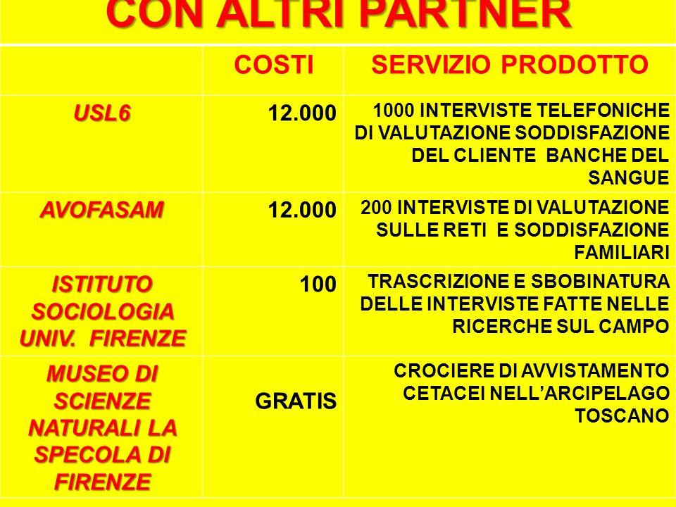 CON ALTRI PARTNER COSTISERVIZIO PRODOTTO USL612.000 1000 INTERVISTE TELEFONICHE DI VALUTAZIONE SODDISFAZIONE DEL CLIENTE BANCHE DEL SANGUE AVOFASAM12.000 200 INTERVISTE DI VALUTAZIONE SULLE RETI E SODDISFAZIONE FAMILIARI ISTITUTO SOCIOLOGIA UNIV.