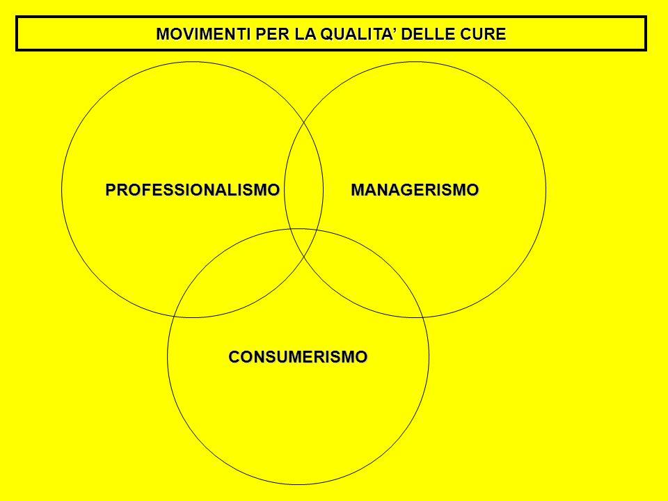 CONSUMERISMO MANAGERISMOPROFESSIONALISMO MOVIMENTI PER LA QUALITA DELLE CURE