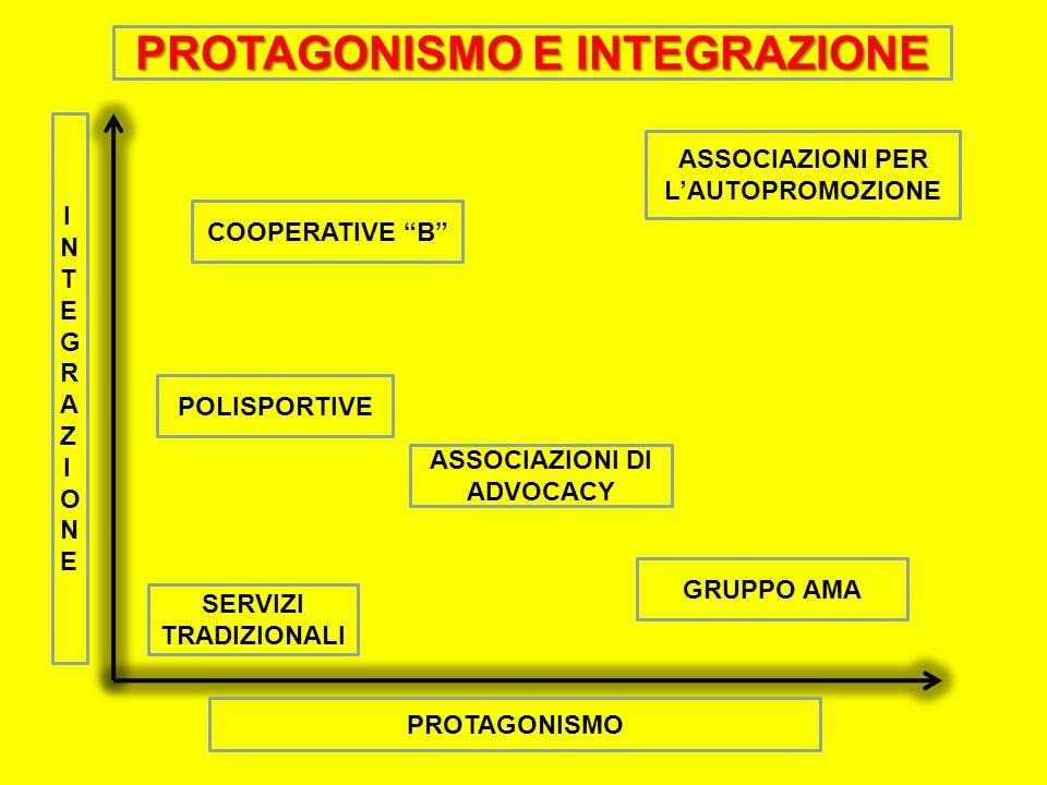INTEGRAZIONEINTEGRAZIONE PROTAGONISMO PROTAGONISMO E INTEGRAZIONE SERVIZI TRADIZIONALI ASSOCIAZIONI PER LAUTOPROMOZIONE COOPERATIVE B POLISPORTIVE GRUPPO AMA ASSOCIAZIONI DI ADVOCACY
