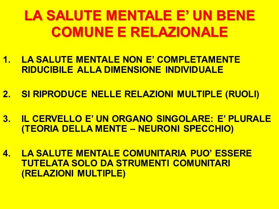 LA SALUTE MENTALE E UN BENE COMUNE E RELAZIONALE 1.LA SALUTE MENTALE NON E COMPLETAMENTE RIDUCIBILE ALLA DIMENSIONE INDIVIDUALE 2.SI RIPRODUCE NELLE RELAZIONI MULTIPLE (RUOLI) 3.IL CERVELLO E UN ORGANO SINGOLARE: E PLURALE (TEORIA DELLA MENTE – NEURONI SPECCHIO) 4.LA SALUTE MENTALE COMUNITARIA PUO ESSERE TUTELATA SOLO DA STRUMENTI COMUNITARI (RELAZIONI MULTIPLE)