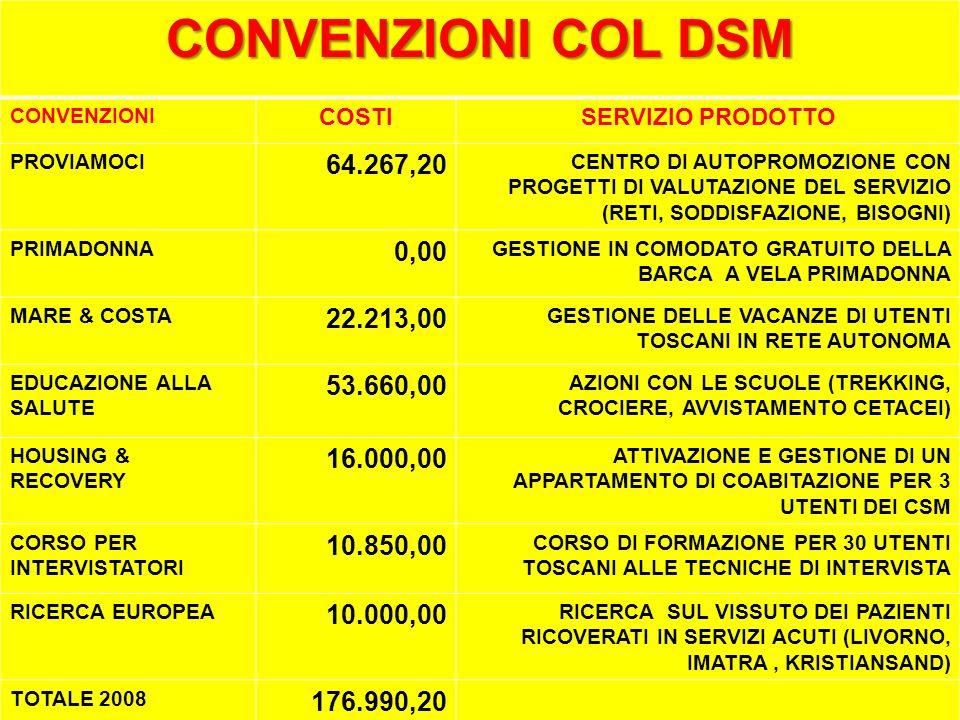 CONVENZIONI COL DSM CONVENZIONI COSTISERVIZIO PRODOTTO PROVIAMOCI 64.267,20 CENTRO DI AUTOPROMOZIONE CON PROGETTI DI VALUTAZIONE DEL SERVIZIO (RETI, SODDISFAZIONE, BISOGNI) PRIMADONNA 0,00 GESTIONE IN COMODATO GRATUITO DELLA BARCA A VELA PRIMADONNA MARE & COSTA 22.213,00 GESTIONE DELLE VACANZE DI UTENTI TOSCANI IN RETE AUTONOMA EDUCAZIONE ALLA SALUTE 53.660,00 AZIONI CON LE SCUOLE (TREKKING, CROCIERE, AVVISTAMENTO CETACEI) HOUSING & RECOVERY 16.000,00 ATTIVAZIONE E GESTIONE DI UN APPARTAMENTO DI COABITAZIONE PER 3 UTENTI DEI CSM CORSO PER INTERVISTATORI 10.850,00 CORSO DI FORMAZIONE PER 30 UTENTI TOSCANI ALLE TECNICHE DI INTERVISTA RICERCA EUROPEA 10.000,00 RICERCA SUL VISSUTO DEI PAZIENTI RICOVERATI IN SERVIZI ACUTI (LIVORNO, IMATRA, KRISTIANSAND) TOTALE 2008 176.990,20