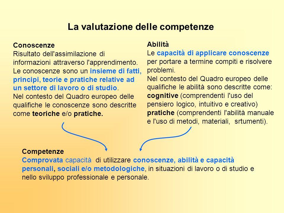 Competenze Comprovata capacità di utilizzare conoscenze, abilità e capacità personali, sociali e/o metodologiche, in situazioni di lavoro o di studio