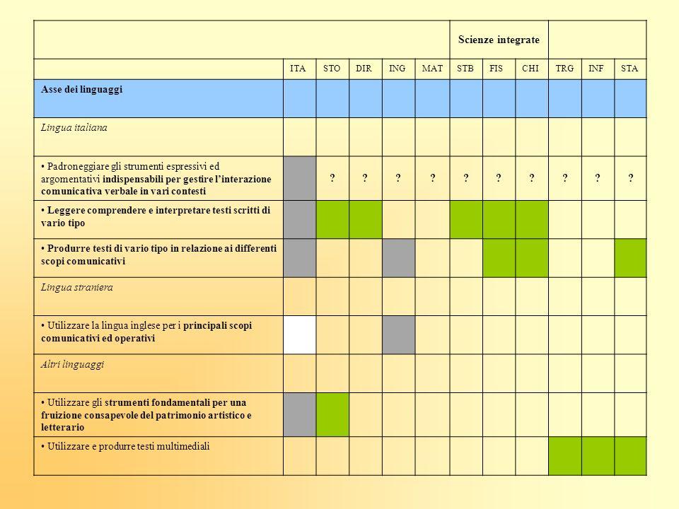 Scienze integrate ITASTODIRINGMATSTBFISCHITRGINFSTA Asse dei linguaggi Lingua italiana Padroneggiare gli strumenti espressivi ed argomentativi indispe