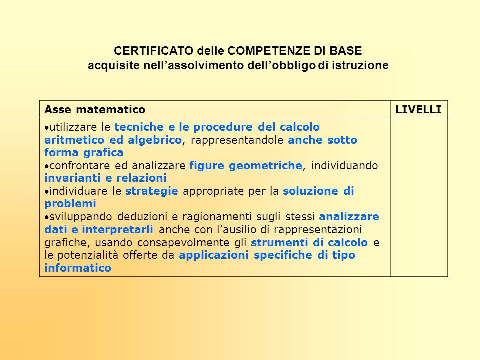 CERTIFICATO delle COMPETENZE DI BASE acquisite nellassolvimento dellobbligo di istruzione Asse matematicoLIVELLI utilizzare le tecniche e le procedure