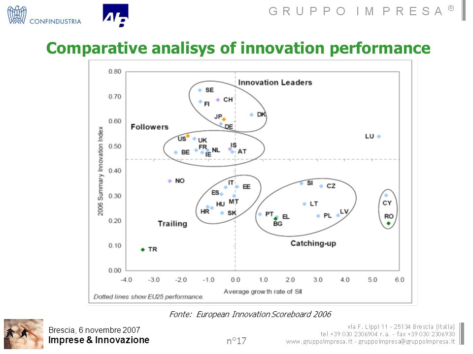 Brescia, 6 novembre 2007 Imprese & Innovazione n°17 Comparative analisys of innovation performance Fonte: European Innovation Scoreboard 2006