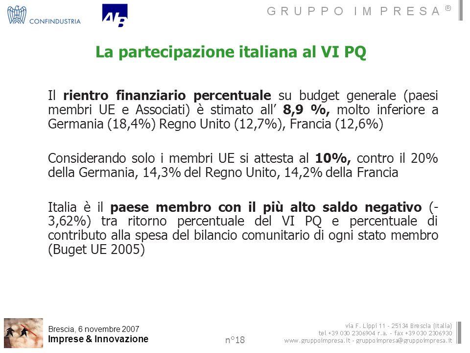 Brescia, 6 novembre 2007 Imprese & Innovazione n°18 La partecipazione italiana al VI PQ Il rientro finanziario percentuale su budget generale (paesi membri UE e Associati) è stimato all 8,9 %, molto inferiore a Germania (18,4%) Regno Unito (12,7%), Francia (12,6%) Considerando solo i membri UE si attesta al 10%, contro il 20% della Germania, 14,3% del Regno Unito, 14,2% della Francia Italia è il paese membro con il più alto saldo negativo (- 3,62%) tra ritorno percentuale del VI PQ e percentuale di contributo alla spesa del bilancio comunitario di ogni stato membro (Buget UE 2005)
