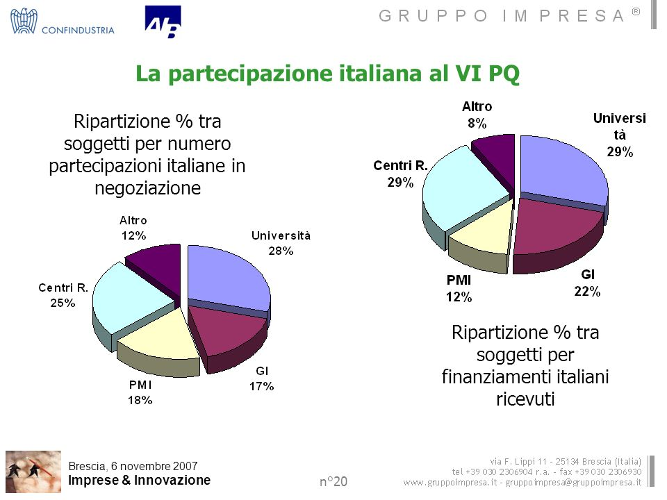 Brescia, 6 novembre 2007 Imprese & Innovazione n°20 La partecipazione italiana al VI PQ Ripartizione % tra soggetti per numero partecipazioni italiane in negoziazione Ripartizione % tra soggetti per finanziamenti italiani ricevuti