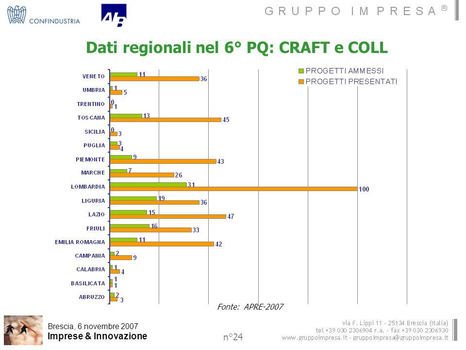 Brescia, 6 novembre 2007 Imprese & Innovazione n°24 Dati regionali nel 6° PQ: CRAFT e COLL Fonte: APRE-2007