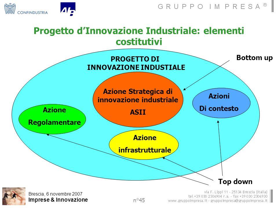 Brescia, 6 novembre 2007 Imprese & Innovazione n°45 Progetto dInnovazione Industriale: elementi costitutivi Azione Strategica di innovazione industriale ASII Azione infrastrutturale Azione Regolamentare Azioni Di contesto PROGETTO DI INNOVAZIONE INDUSTIALE Bottom up Top down