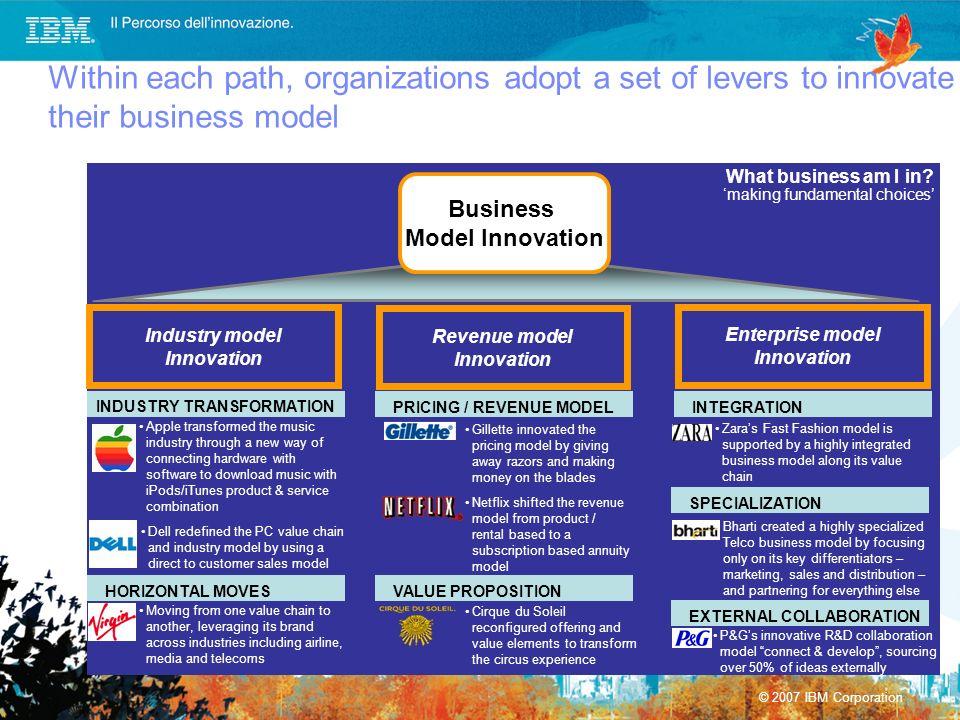 © 2007 IBM Corporation Business Model Innovation Enterprise model Innovation What business am I in? making fundamental choices Within each path, organ
