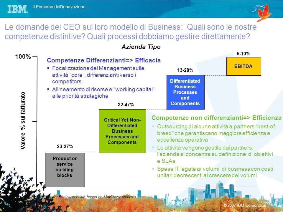© 2007 IBM Corporation Differentiated Business Processes and Components Le domande dei CEO sul loro modello di Business: Quali sono le nostre competen