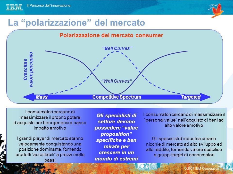 © 2007 IBM Corporation Polarizzazione del mercato consumer Competitive Spectrum Bell Curves Well Curves MassTargeted Gli specialisti di settore devono
