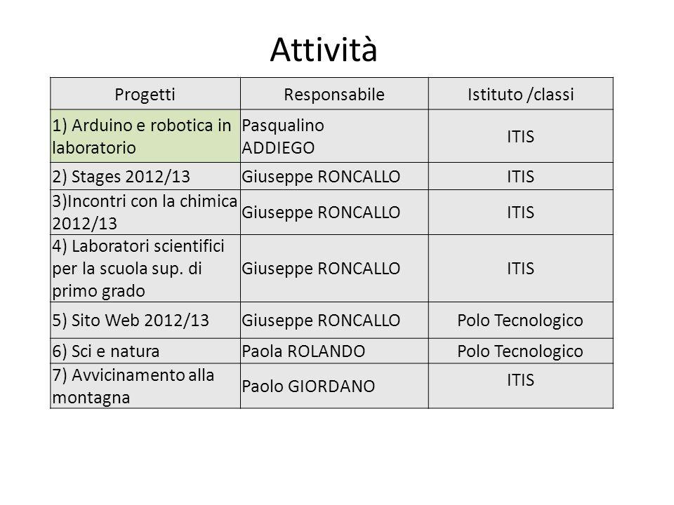 Attività ProgettiResponsabileIstituto /classi 1) Arduino e robotica in laboratorio Pasqualino ADDIEGO ITIS 2) Stages 2012/13Giuseppe RONCALLOITIS 3)In