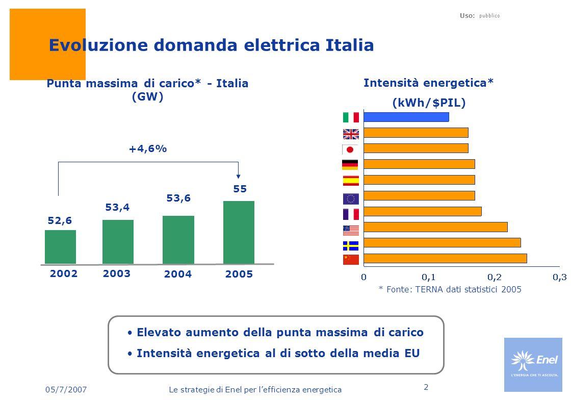 05/7/2007 Le strategie di Enel per lefficienza energetica Uso: pubblico 2 Evoluzione domanda elettrica Italia Elevato aumento della punta massima di c