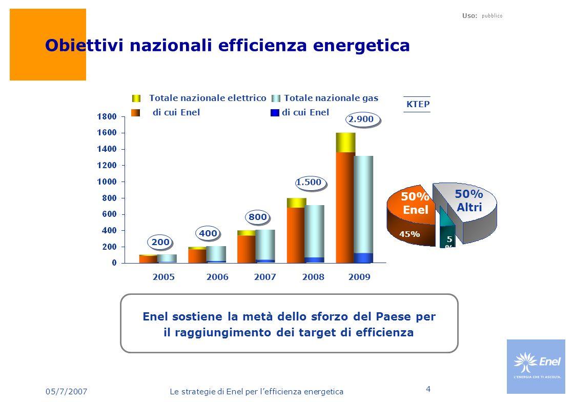 05/7/2007 Le strategie di Enel per lefficienza energetica Uso: pubblico 4 Obiettivi nazionali efficienza energetica KTEP 50% Enel 50% Altri 45% 5%5% d