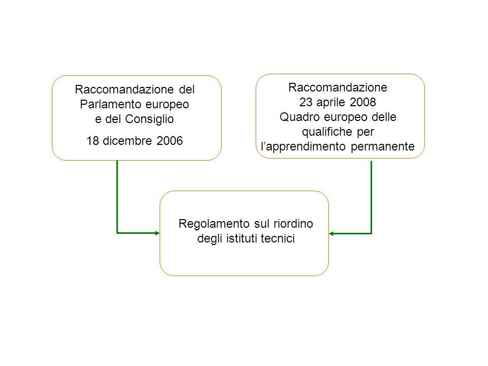 Raccomandazione del Parlamento europeo e del Consiglio 18 dicembre 2006 Raccomandazione 23 aprile 2008 Quadro europeo delle qualifiche per lapprendime