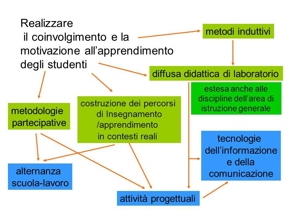 metodi induttivi metodologie partecipative diffusa didattica di laboratorio Realizzare il coinvolgimento e la motivazione allapprendimento degli stude