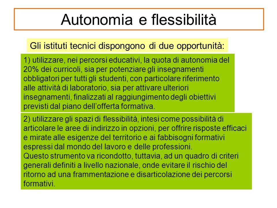 Autonomia e flessibilità 1) utilizzare, nei percorsi educativi, la quota di autonomia del 20% dei curricoli, sia per potenziare gli insegnamenti obbli