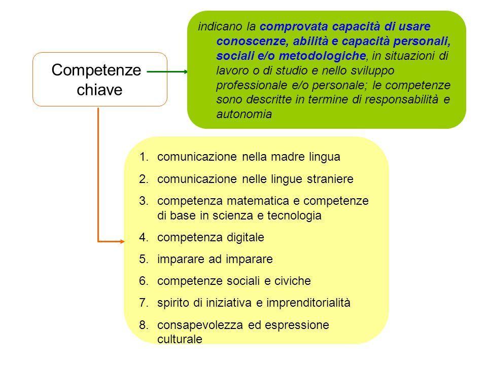 Competenze chiave 1.comunicazione nella madre lingua 2.comunicazione nelle lingue straniere 3.competenza matematica e competenze di base in scienza e