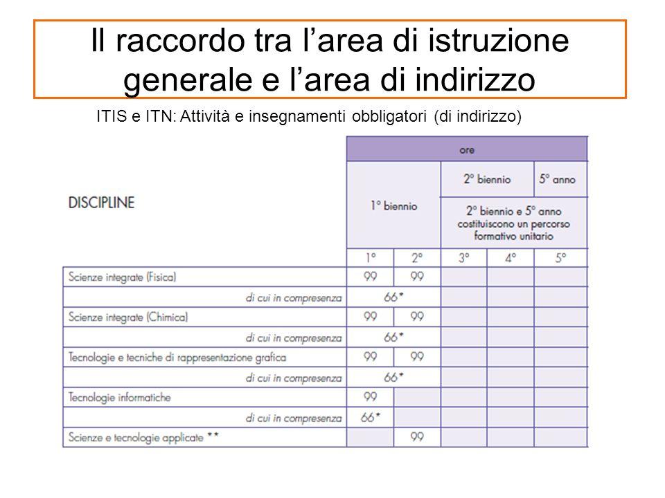 Il raccordo tra larea di istruzione generale e larea di indirizzo ITIS e ITN: Attività e insegnamenti obbligatori (di indirizzo)