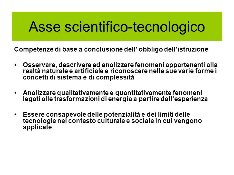 Asse scientifico-tecnologico Competenze di base a conclusione dell obbligo dellistruzione Osservare, descrivere ed analizzare fenomeni appartenenti al