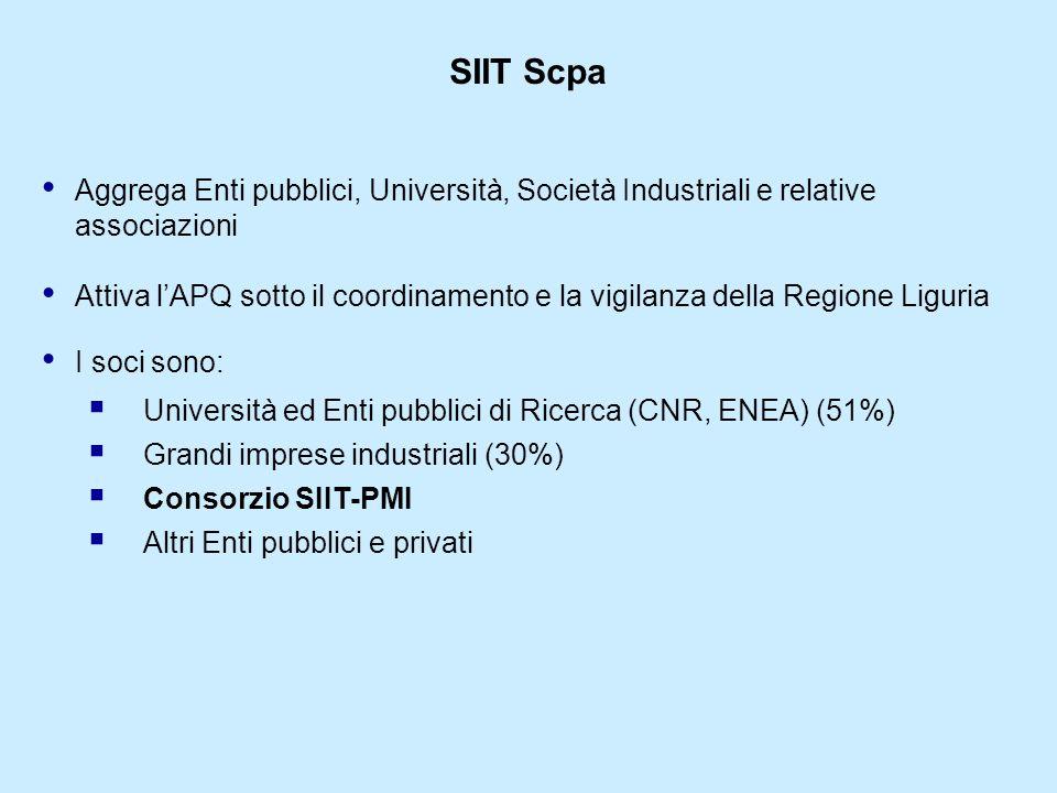 Aggrega Enti pubblici, Università, Società Industriali e relative associazioni SIIT Scpa Attiva lAPQ sotto il coordinamento e la vigilanza della Regione Liguria I soci sono: Università ed Enti pubblici di Ricerca (CNR, ENEA) (51%) Grandi imprese industriali (30%) Consorzio SIIT-PMI Altri Enti pubblici e privati