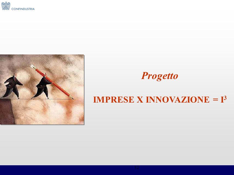 12 Progetto IMPRESE X INNOVAZIONE = I 3