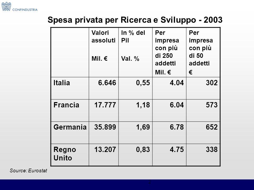 2 Valori assoluti Mil. In % del Pil Val. % Per impresa con più di 250 addetti Mil. Per impresa con più di 50 addetti Italia6.6460,554.04302 Francia17.