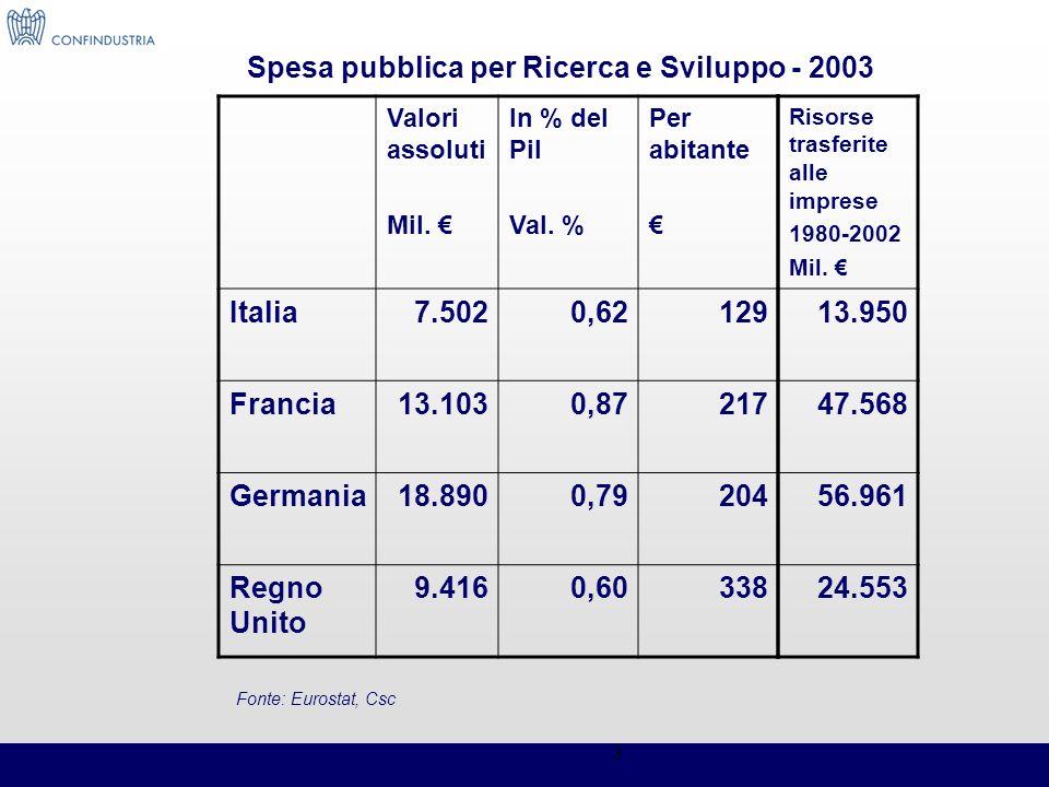 3 Valori assoluti Mil. In % del Pil Val. % Per abitante Italia7.5020,62129 Francia13.1030,87217 Germania18.8900,79204 Regno Unito 9.4160,60338 Spesa p