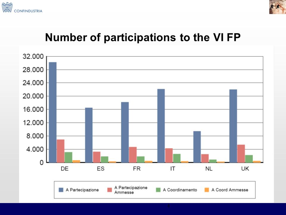 4 Number of participations to the VI FP