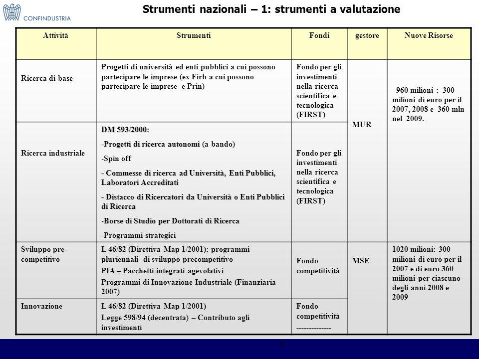 6 AttivitàStrumentiFondigestoreNuove Risorse Ricerca di base Progetti di università ed enti pubblici a cui possono partecipare le imprese (ex Firb a c