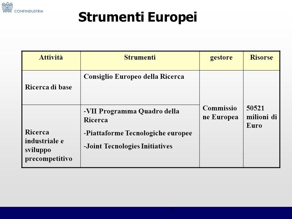 8 Strumenti Europei AttivitàStrumentigestoreRisorse Ricerca di base Consiglio Europeo della Ricerca Commissio ne Europea 50521 milioni di Euro Ricerca
