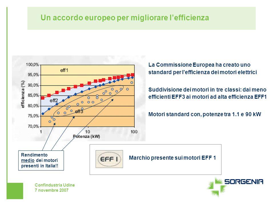 Confindustria Udine 7 novembre 2007 Un accordo europeo per migliorare lefficienza Rendimento medio dei motori presenti in Italia!! La Commissione Euro