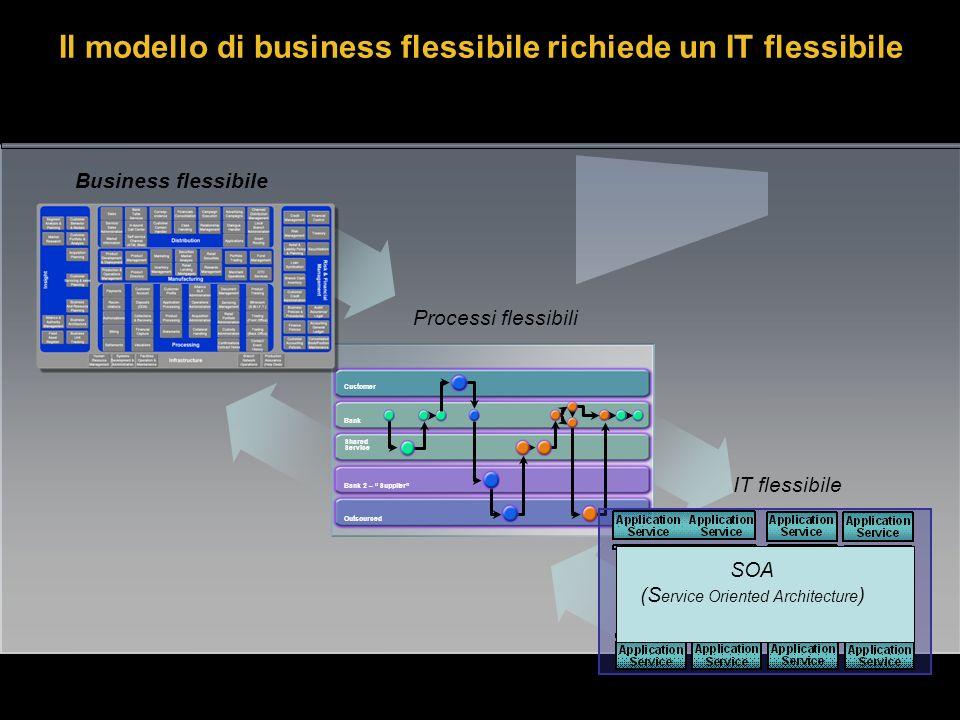 Bank Shared Service Customer Bank 2 – Supplier Outsourced Il modello di business flessibile richiede un IT flessibile SOA (S ervice Oriented Architecture ) Processi flessibili IT flessibile Business flessibile