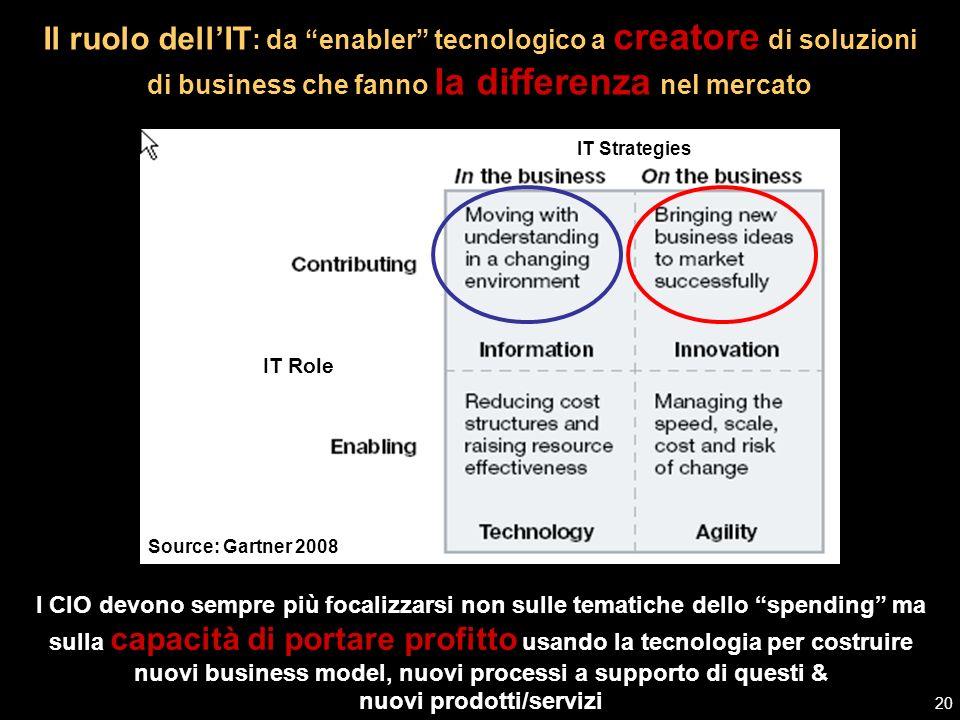 Source: Gartner, 2007 Lagenda del CIO 2008 (1) La struttura dellIT deve essere sempre più rivolta allesterno per focalizzarsi sul contesto di business allo scopo di creare la differenza strategica.