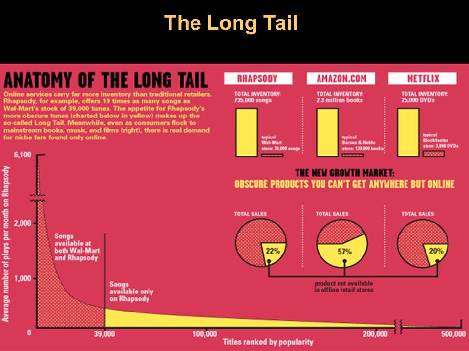 Source: Gartner, 2007 The Long Tail 27 Il futuro del business è vendere di più a meno.