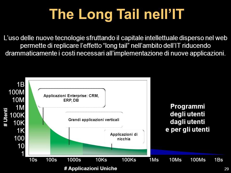 The Long Tail nellIT 29 1B 100M 10M 1M 100K 10K 1K 100 10 1 # Utenti # Applicazioni Uniche 10s 100s 1000s 10Ks 100Ks 1Ms 10Ms 100Ms 1Bs Programmi degli utenti dagli utenti e per gli utenti Applicazioni Enterprise: CRM, ERP, DB Grandi applicazioni verticali Applicazioni di nicchia Luso delle nuove tecnologie sfruttando il capitale intellettuale disperso nel web permette di replicare leffetto long tail nellambito dellIT riducendo drammaticamente i costi necessari allimplementazione di nuove applicazioni.