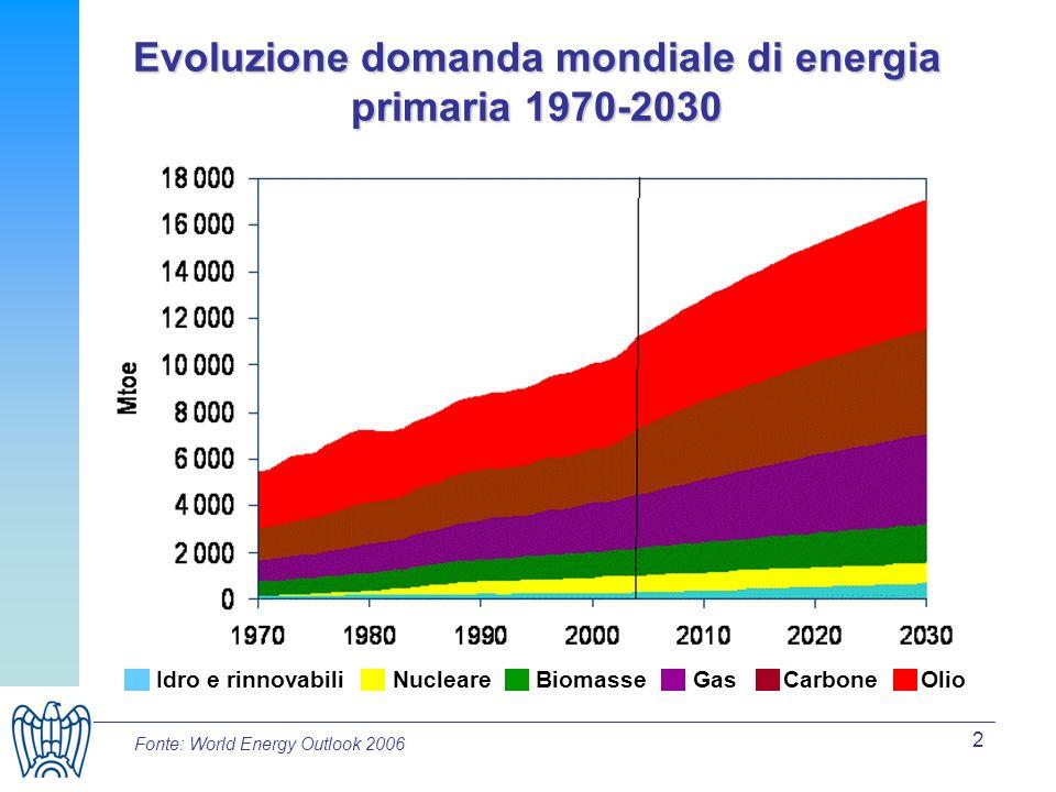 2 Evoluzione domanda mondiale di energia primaria 1970-2030 Idro e rinnovabiliNucleareBiomasseGasCarboneOlio Fonte: World Energy Outlook 2006