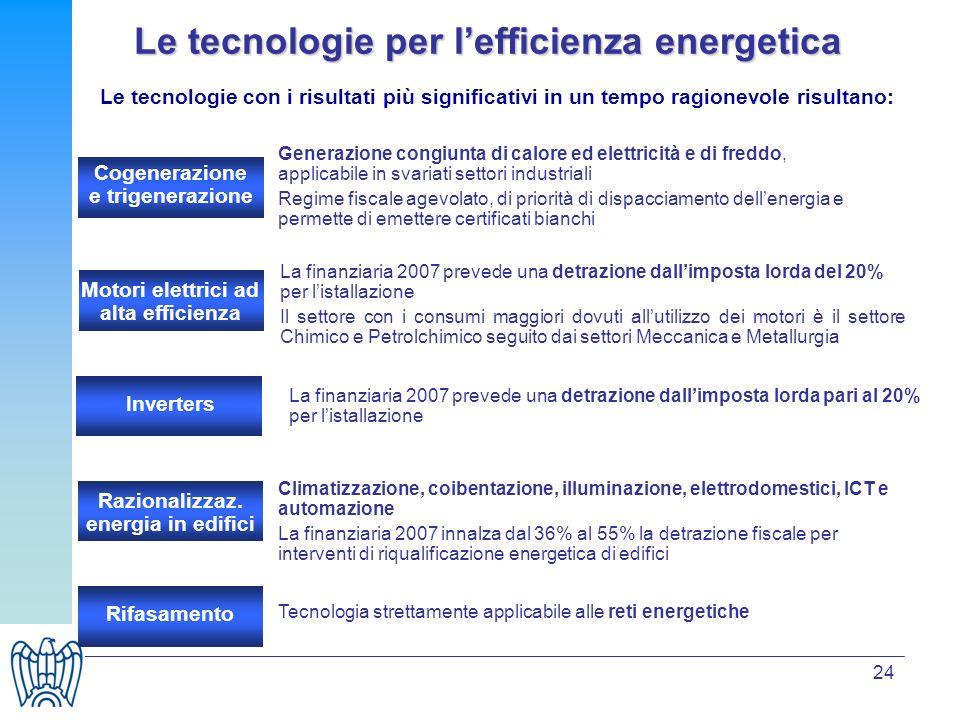 24 Le tecnologie per lefficienza energetica Le tecnologie con i risultati più significativi in un tempo ragionevole risultano: Climatizzazione, coibentazione, illuminazione, elettrodomestici, ICT e automazione La finanziaria 2007 innalza dal 36% al 55% la detrazione fiscale per interventi di riqualificazione energetica di edifici Generazione congiunta di calore ed elettricità e di freddo, applicabile in svariati settori industriali Regime fiscale agevolato, di priorità di dispacciamento dellenergia e permette di emettere certificati bianchi Cogenerazione e trigenerazione Motori elettrici ad alta efficienza La finanziaria 2007 prevede una detrazione dallimposta lorda del 20% per listallazione Il settore con i consumi maggiori dovuti allutilizzo dei motori è il settore Chimico e Petrolchimico seguito dai settori Meccanica e Metallurgia Inverters La finanziaria 2007 prevede una detrazione dallimposta lorda pari al 20% per listallazione Razionalizzaz.