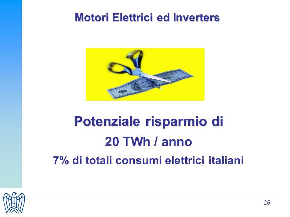 25 Motori Elettrici ed Inverters Potenziale risparmio di 20 TWh / anno 7% di totali consumi elettrici italiani