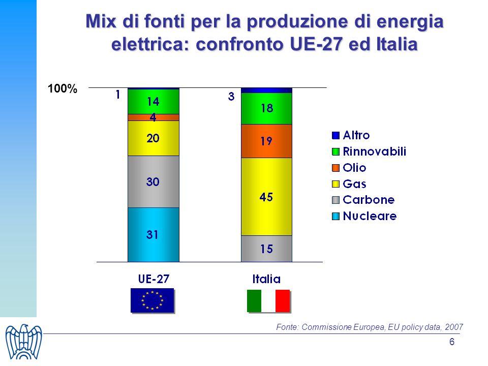 6 Mix di fonti per la produzione di energia elettrica: confronto UE-27 ed Italia 100% Fonte: Commissione Europea, EU policy data, 2007