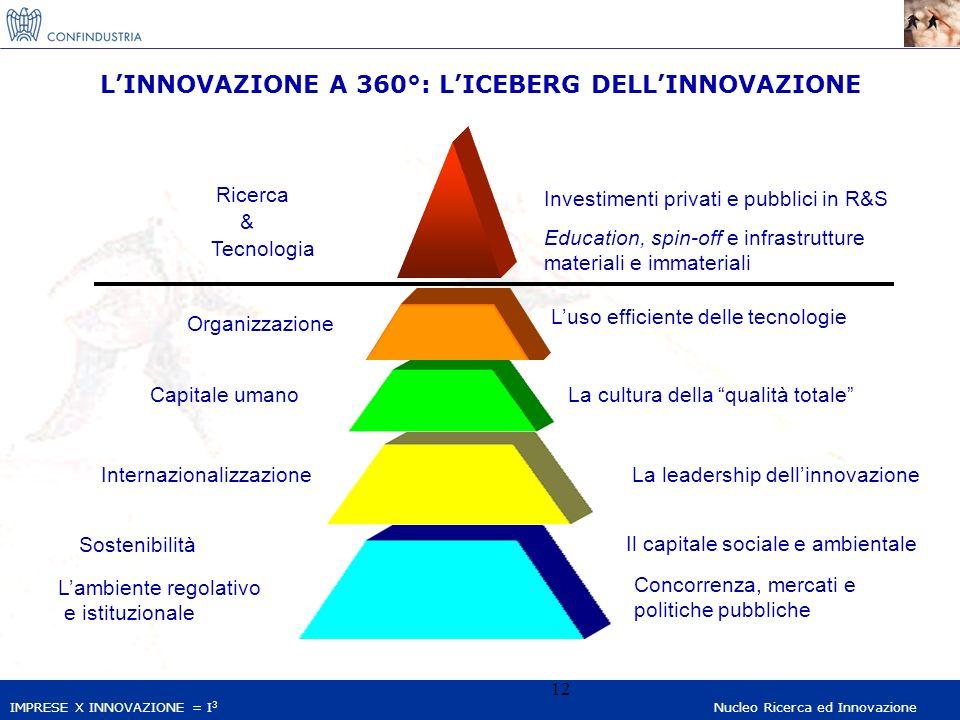 IMPRESE X INNOVAZIONE = I 3 Nucleo Ricerca ed Innovazione 12 LINNOVAZIONE A 360°: LICEBERG DELLINNOVAZIONE Ricerca Tecnologia Investimenti privati e pubblici in R&S Education, spin-off e infrastrutture materiali e immateriali Organizzazione Luso efficiente delle tecnologie Capitale umanoLa cultura della qualità totale InternazionalizzazioneLa leadership dellinnovazione Sostenibilità Il capitale sociale e ambientale Lambiente regolativo e istituzionale Concorrenza, mercati e politiche pubbliche &