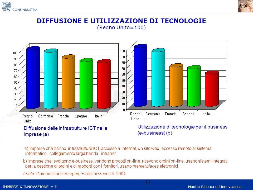 IMPRESE X INNOVAZIONE = I 3 Nucleo Ricerca ed Innovazione 13 DIFFUSIONE E UTILIZZAZIONE DI TECNOLOGIE (Regno Unito=100) a) Imprese che hanno: infrastrutture ICT, accesso a internet, un sito web, accesso remoto al sistema informatico, collegamento larga banda; intranet.